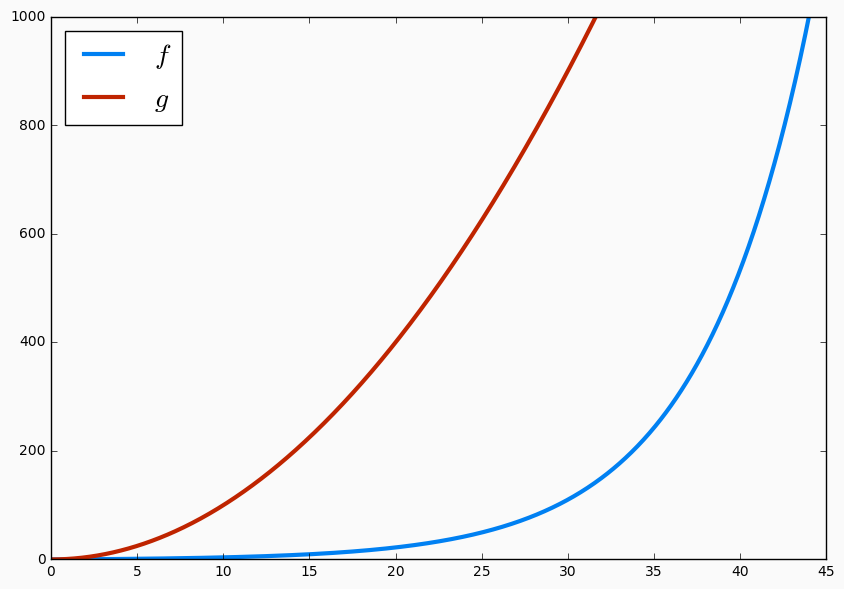 An exponential function f that remains flat for some time until it takes off steeply and a polynomial function g that is steep from the beginning but fails to gain as much as the exponential