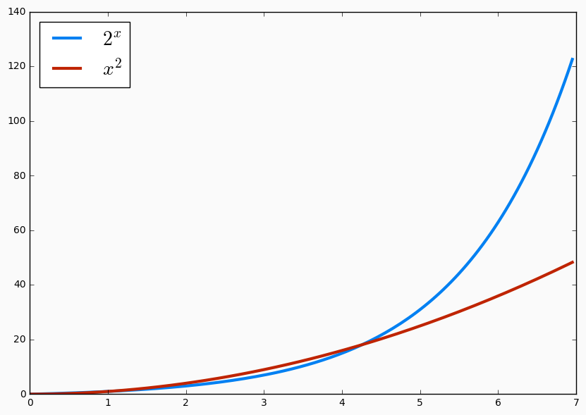 Comparing an exponential function that intersects a polynomial and get steep quickly